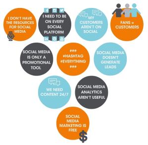 10 Social Media Myths